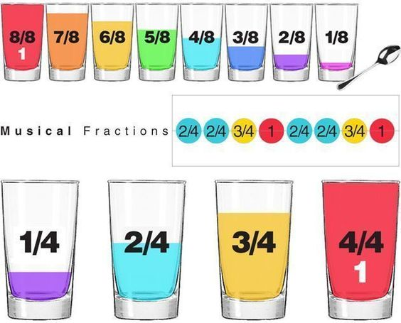 Musical Fractions-- This may be my favorite idea for teaching fractions. * math/music integration