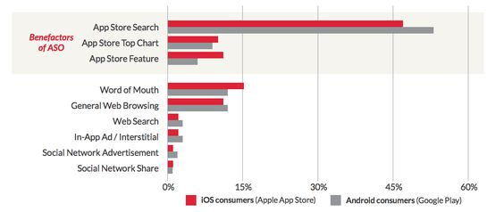 How do customers discover new apps? (Source : Apptentive - 2016)