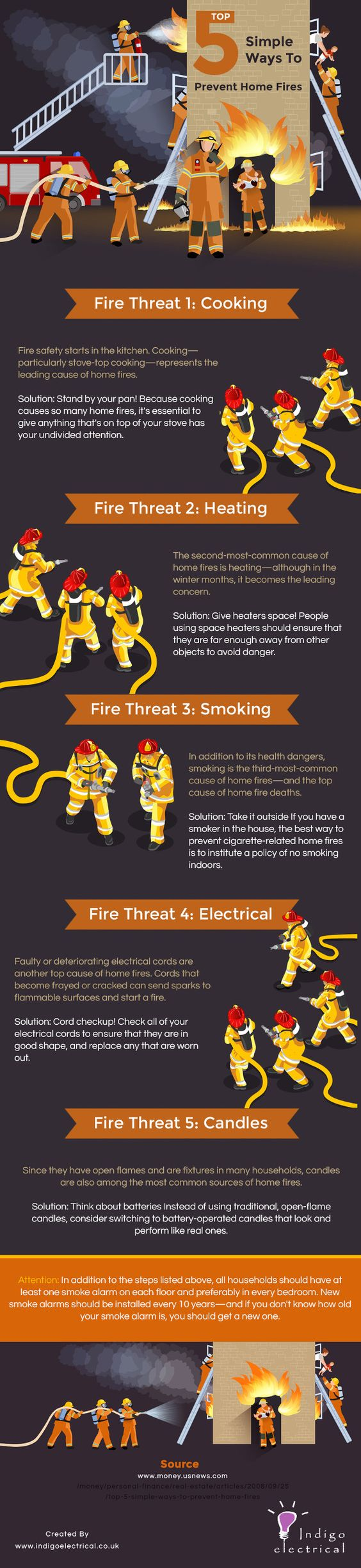 Top 5 Simple Ways to Prevent Home Fires #Infographic