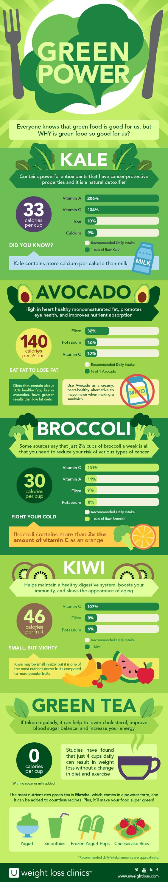 Infographic - Green Power! Why is Kale, Avocado, Broccoli, Kiwi, and Green Tea so good for us? Get your hands on some of this green power and try our Lucky Green Smoothie and our Kale & Orange Salad. #UWeightLoss