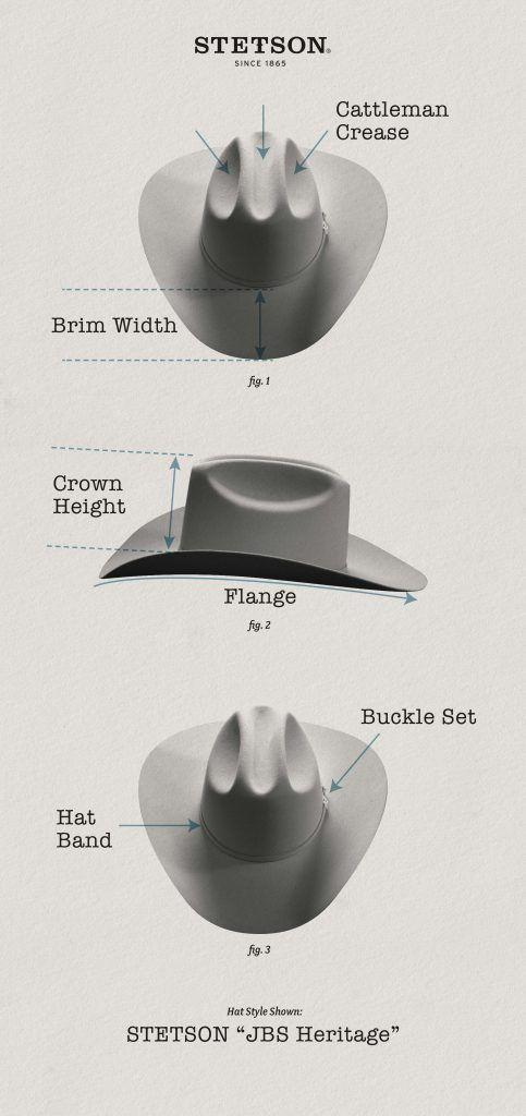Stetson Education Hat Anatomy Western Styles Part 1 Stetson Stetson Hat Stetson Western Fashion