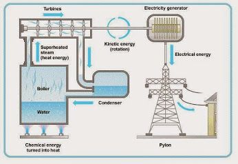 Google+  thermal power station