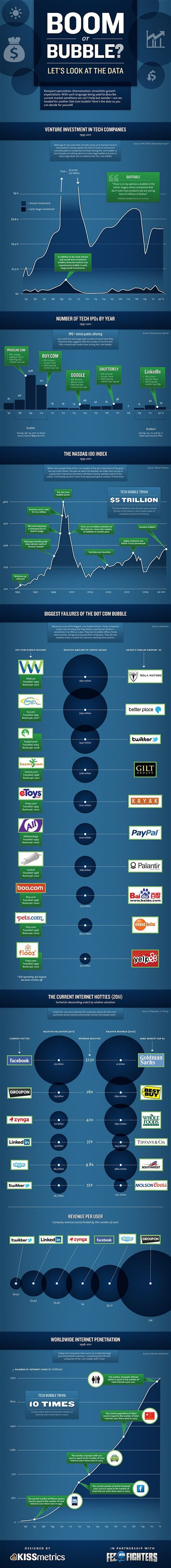 Tech Boom or Bubble? Take a Look at the Data!
