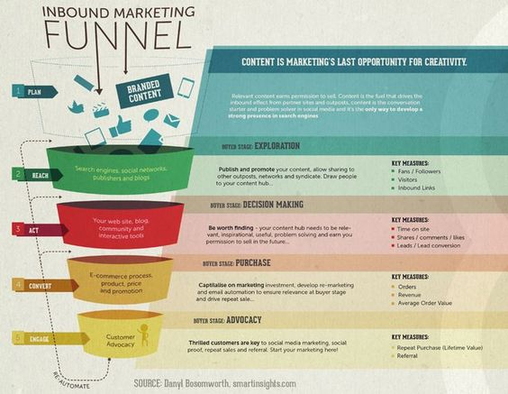 Content marketing funnel - part of the So'Flow strategy.