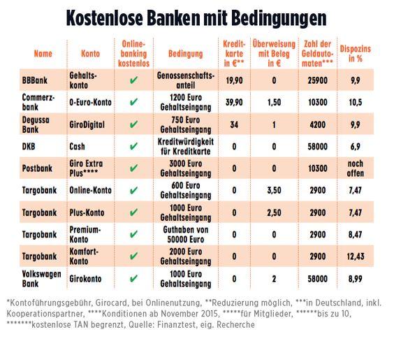Konto-Kosten steigen um 75 Prozent | Gebühren-Hammer bei den Sparkassen - Konto…