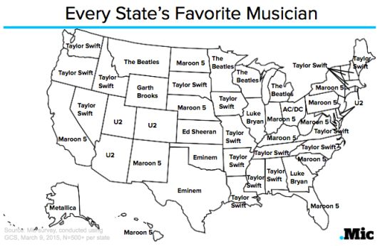 Twenty-three states call Taylor Swift their favorite musician, officially making her the most popular musician in America. (x)