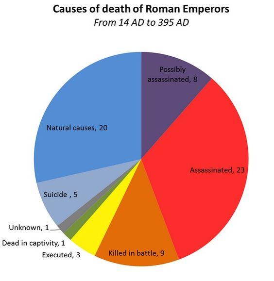 Emperadores y sus formas de morir
