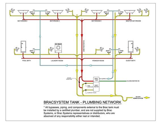 6a10db7de24186000f000aa7eded67b2 mobile home living bus house mobile home plumbing systems plumbing network diagram pdf Simple Wiring Schematics at gsmportal.co