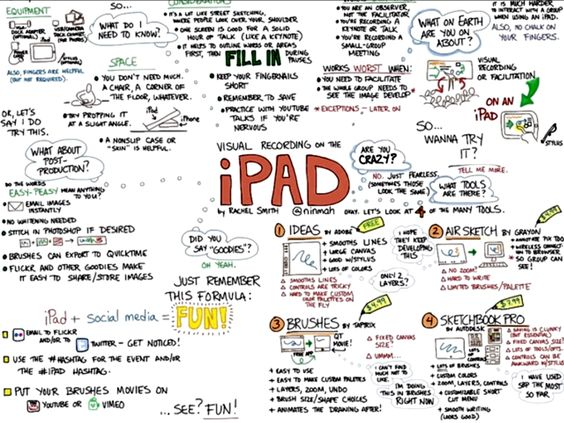 How To Capture Ideas Visually With The iPad