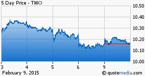 Two Harbors Investment Corp. stock chart