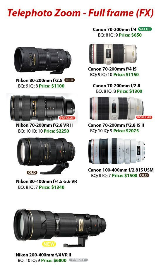 Camera Lens Camera Lens Canon Camera Lens Nikon Camera Lens Focus Camera Lens Guide Cameralenscanon Photography Lenses Nikon Lenses Nikon Camera Lenses