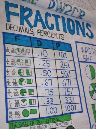 Fractions, decimals & percents...oh my!