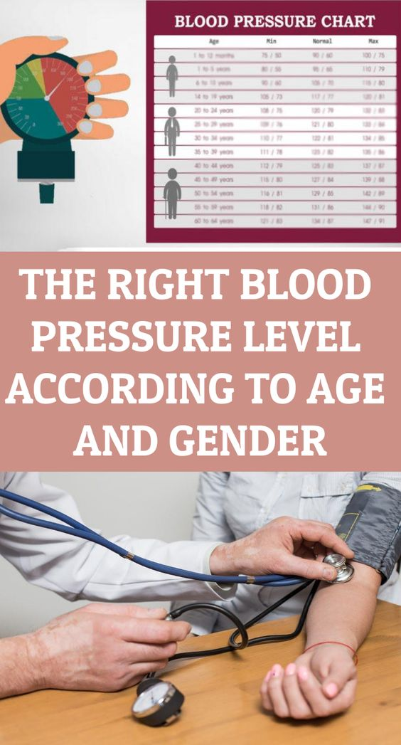 The Right Blood Pressure Level According To Age And Gender...