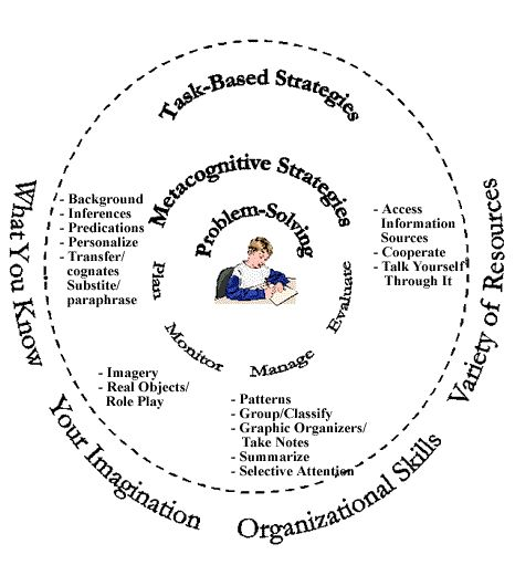 learning strategies instruction in second language classroom Carla has conducted learning strategy research and developed a number of teacher resources for strategies-based instruction, which is a learner-centered approach to teaching that integrates strategy training with embedded strategy practice in the foreign language classroom.