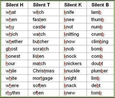 Silent alphabets