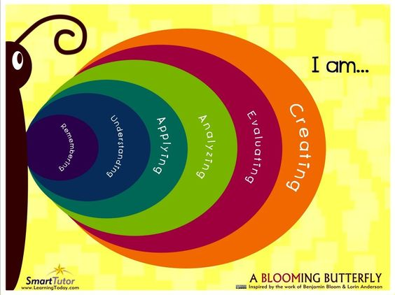 Love this Bloom's Taxonomy poster…  So nice to see it presented in a more meaningful way instead of inside a triangle.  You can download them for free from Learning Today