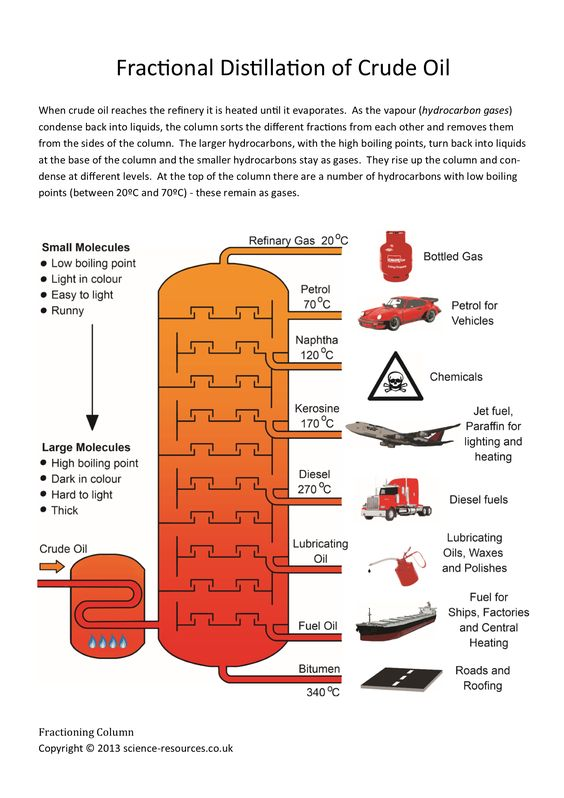 Fractional Distillation of Crude Oil Poster #Science #Chemistry