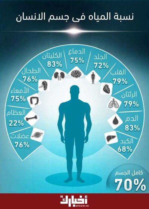 نسبة المياه في جسم الإنسان Health Facts Health Facts Food Health And Nutrition