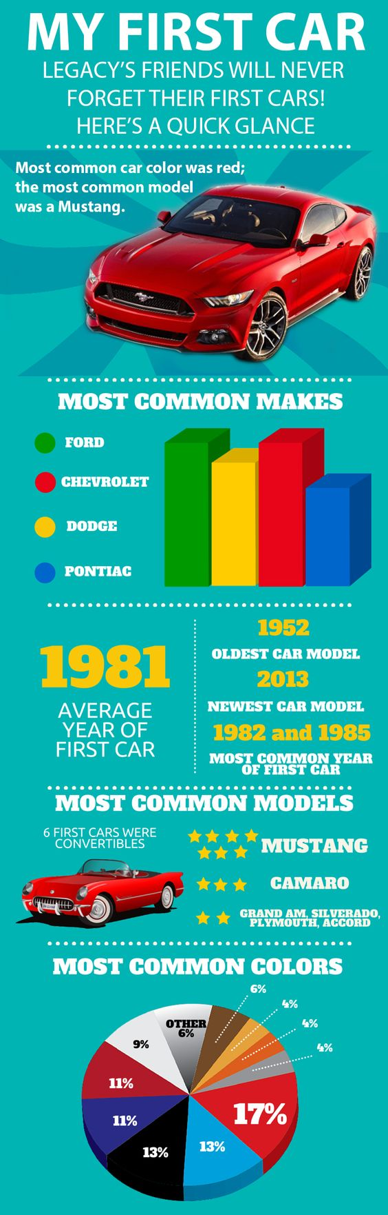 Infographic, my first car, legacy automotive network, car stats ...