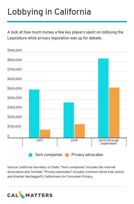 How California Is Rewriting The Law On Online Privacy Online Privacy Rewrite Email Providers
