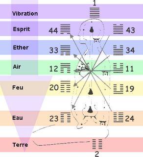 "L""univers est vibration - l'Akasha - la spirale 6a70183db860dc18df8437937f20c58e"