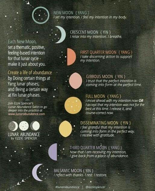 Fases da lua e sua influência.