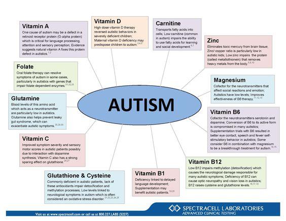Vitamin D - High dose vitamin D therapy reversed autistic behaviors in ...