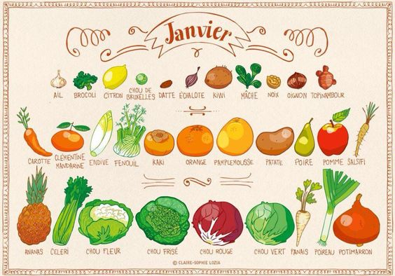Fruits et légumes de saison - janvier