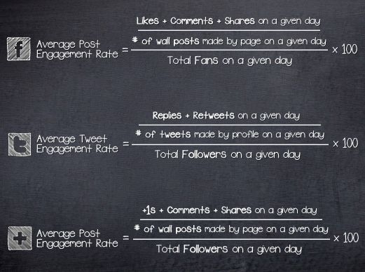 Social Bakers Infographics - Average Engagement Rate