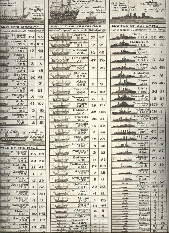 Battle of jutland essay