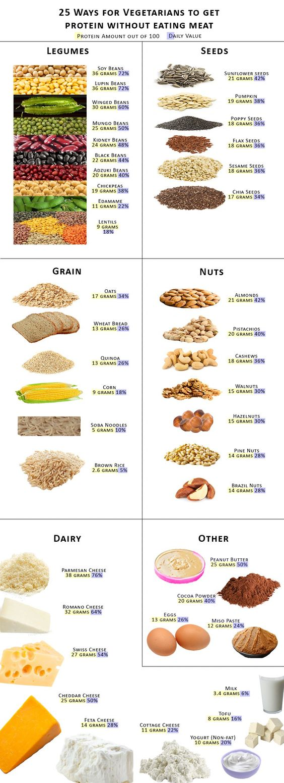 A list of 25 Ways for Vegetarians to Get Protein Without Eating Meat. View the top vegetarian protein sources so you don't need to eat meat to get protein.