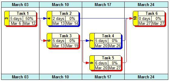 WBS Schedule Pro Overview - WBS (Work Breakdown Structure) Charts - work breakdown structure sample