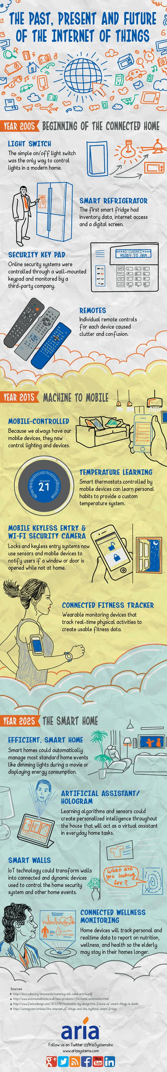 What the Internet of Things Will Look Like in 2025 (Infographic) | Inc.com: