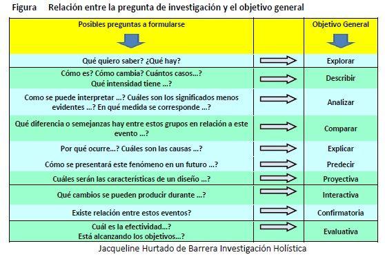 Figura 1 Relación Entre La Pregunta De Investigación Y El Objetivo General Pregunta De Investigación Investigacion Elaboracion De Tesis