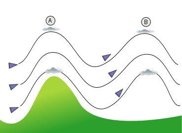 Esquema que explica la formación de nubes lenticulares en las montañas.