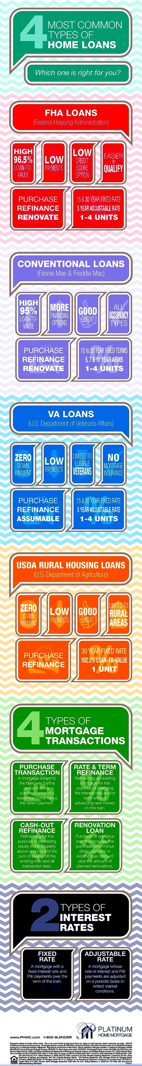 There Is Many Different Types Of Home Loans These Are The Most Common Home Loans Real Estate Tips Real Estate Infographic