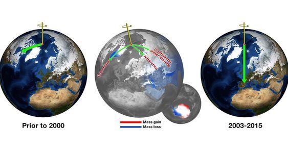 Klimaat of aardas verandering