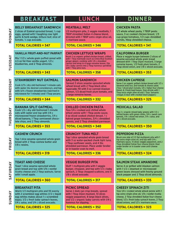 Flat belly diet Dr. Oz. Uh, yeah, this is just 1000-1100 calories/day, but good ideas for small meal eating.