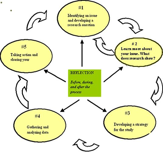 action research projects dissertations