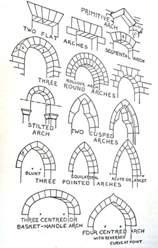 Types Of Arches Types Of Arches Hubpages Types Arches Architecture Drawing Medieval Writing Inspiration