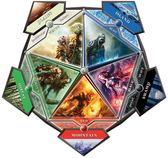 How to Create the Best Magic The Gathering Deck Possible