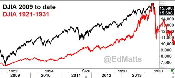 This is a Dow Jones chart that's been floating around lately. Do they match? Don't think so.