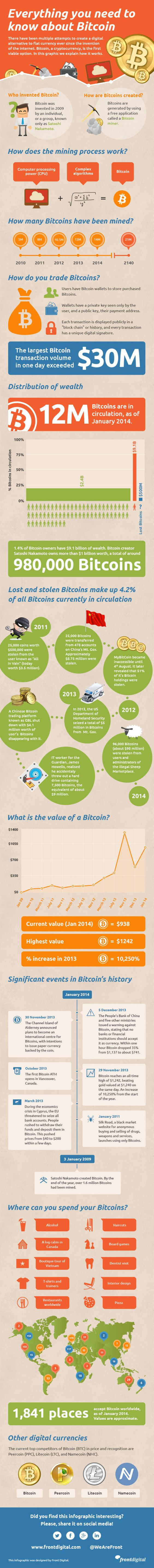 Everything you need to know about Bitcoin #infografia #infographic #internet