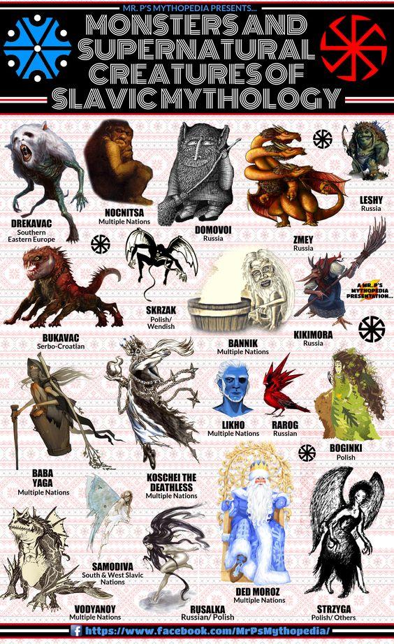 #SlavicMythology #EasternEurope #Europe #Slavic #Mythology #Infographic #MrPsMythopedia