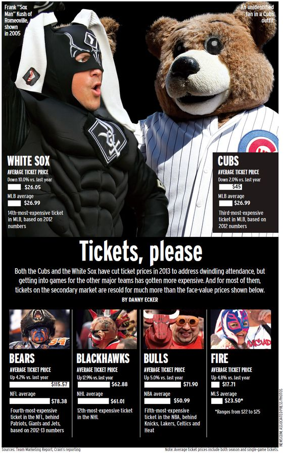 Ticket prices for Chicago sports