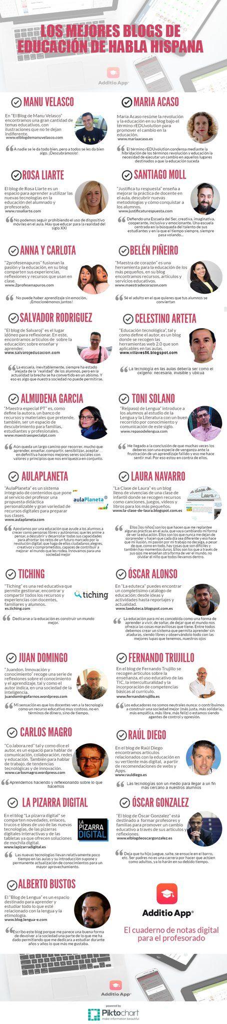 Los mejores blogs de educación de habla hispana