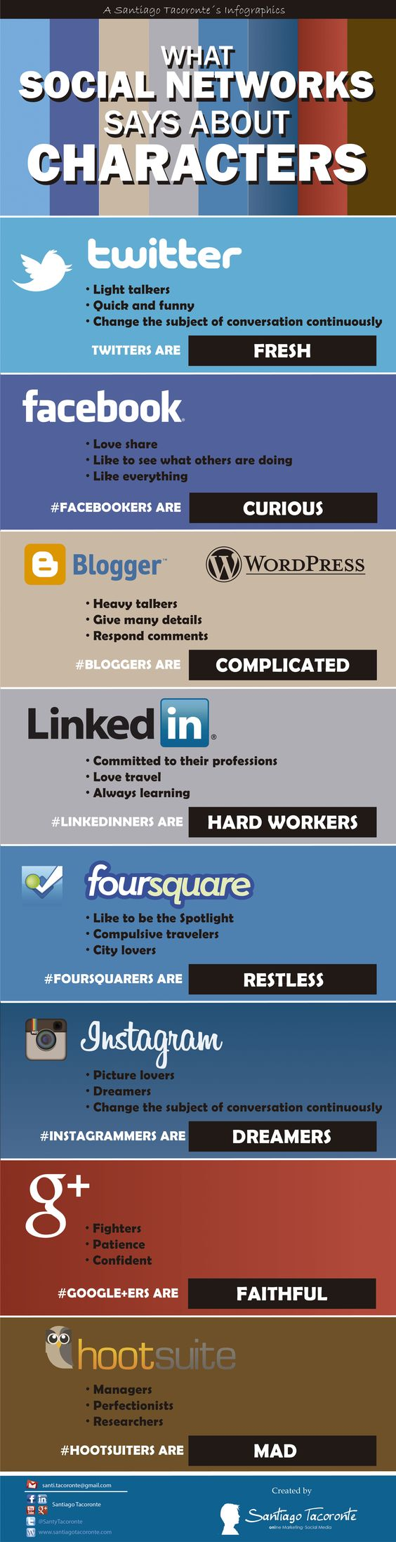 Infographics of social network characters