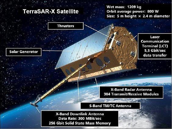 TerraSAR-X - Buscar con Google