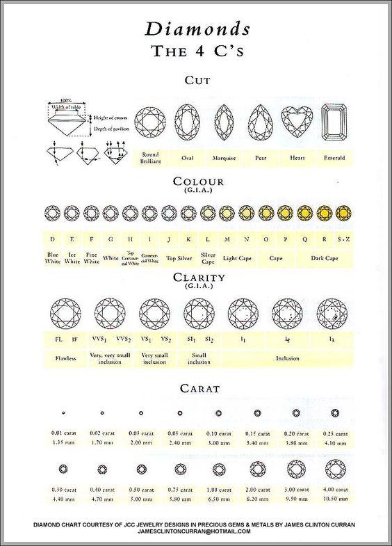 diamond clarity chart Diamond Clarity Chart Worth Remembering - diamond clarity chart