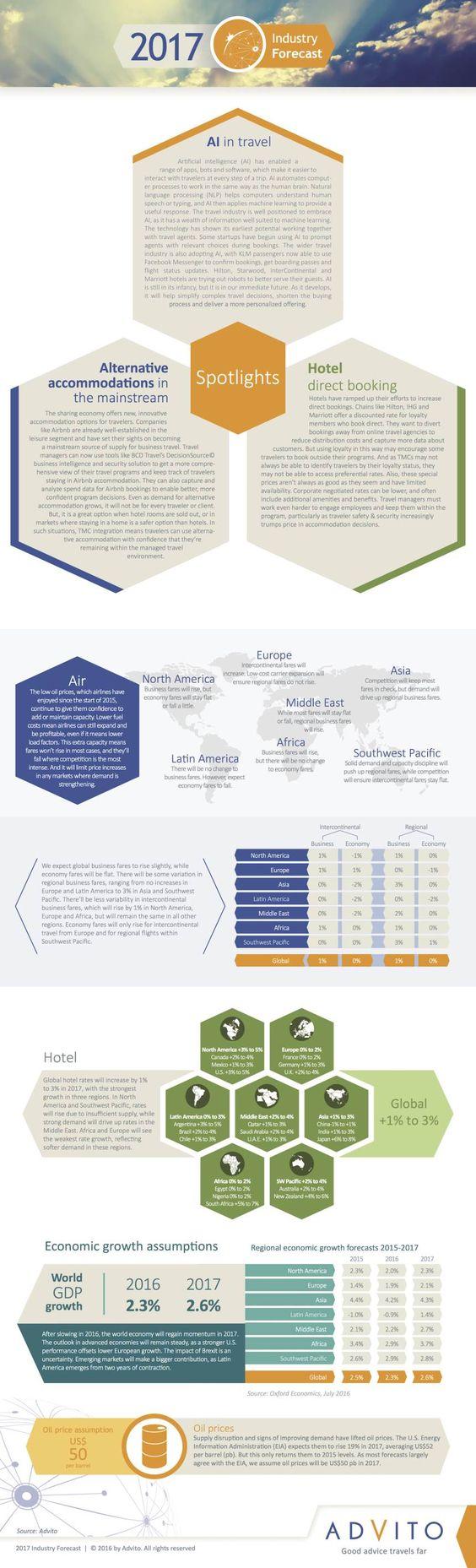 Infografía sobre cómo serán los viajes de negocios en 2017. #dinero